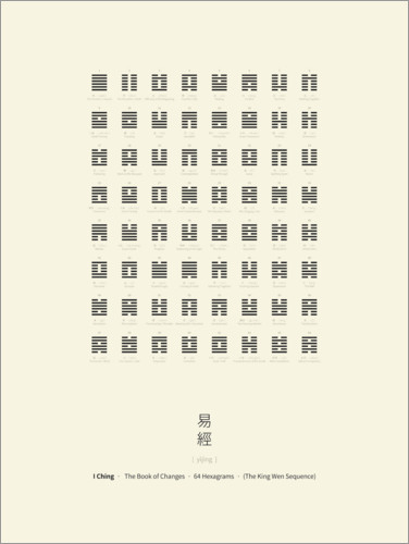Poster I Ching Chart With 64 Hexagrams (King Wen sequence)
