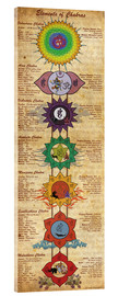 Verre acrylique  Elements of Chakras Yoga Poster - Sharma Satyakam