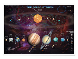 Poster The solar system (anglais)