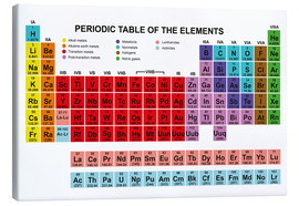 Toile  Periodic table of the elements