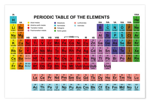 Poster Periodic table of the elements (anglais)